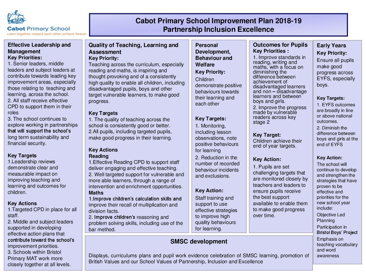 School Improvement Plan 2018-19 | Cabot Primary School