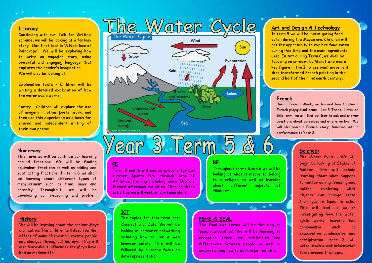 The Water Cycle | Cabot Primary School